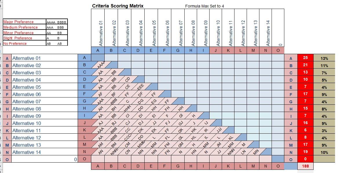 تحديد الأوزان النسبية و التقييم  + تطبيق بالإكسيل