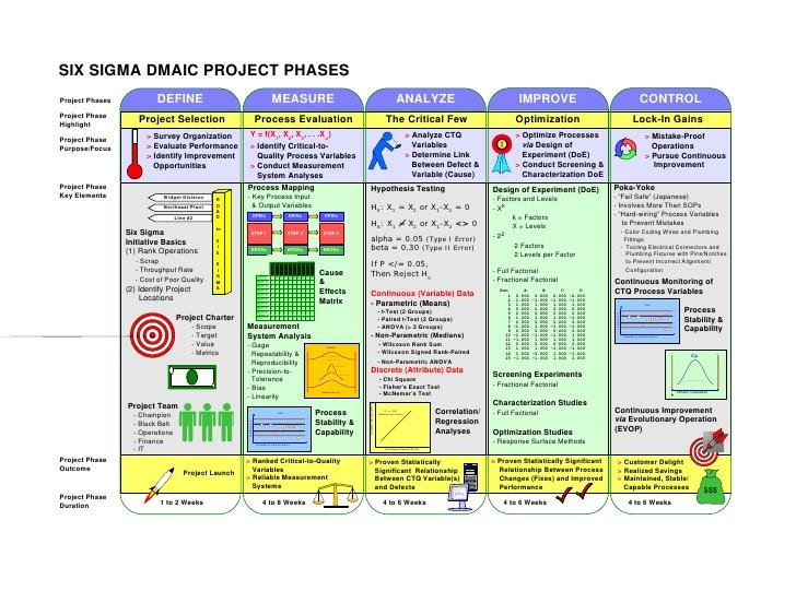 six-sigma-dmaic-project-phases-1-728.jpg